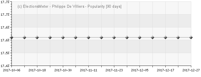 Graph online : Philippe De Villiers