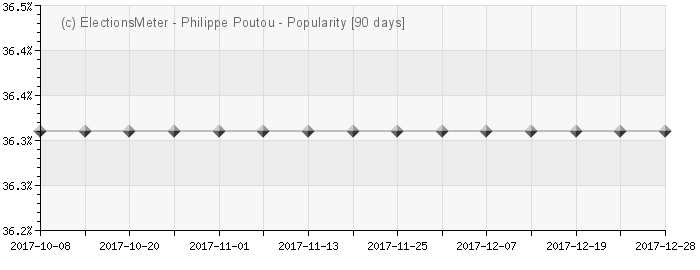 Graph online : Philippe Poutou