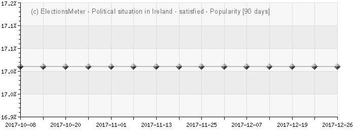 Graph online : Polaitiúil staid in Éirinn