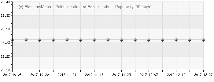 Graph online : Poliitiline olukord Eestis