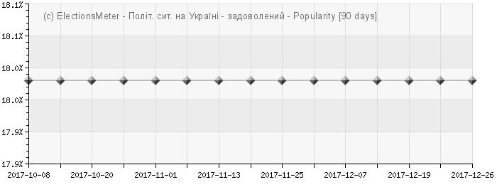 График онлайн : Полiт. ситуацiя на Українi