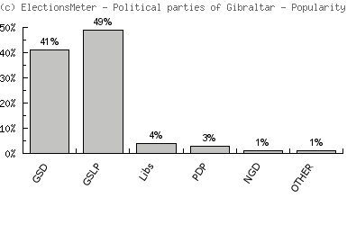Political parties of Gibraltar - Popularity Map