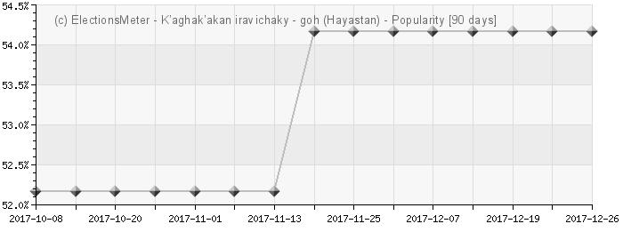 График онлайн : K'aghak'akan iravichaky Hayastanum