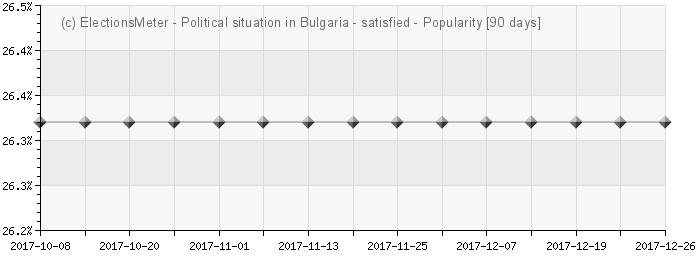 График онлайн : Полит. ситуация в България