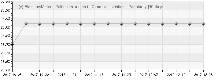 Graph online : Political situation in Canada