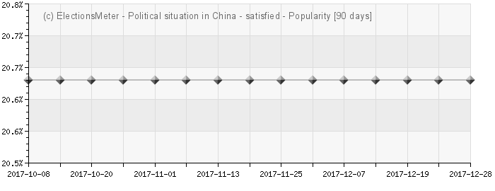 Graph online : Political situation in China - 
