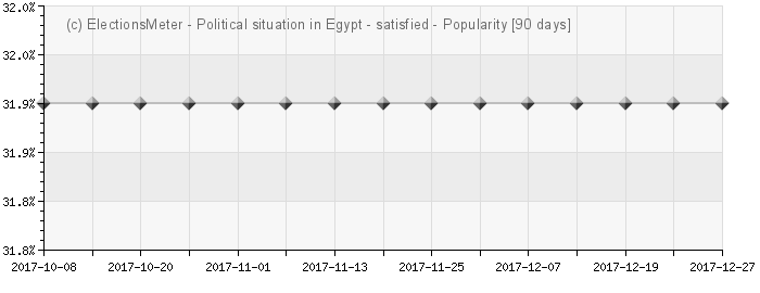 Graph online : Political situation in Egypt