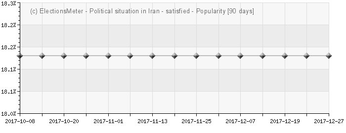 Graph online : Political sit. in Iran - الوضع السياسي