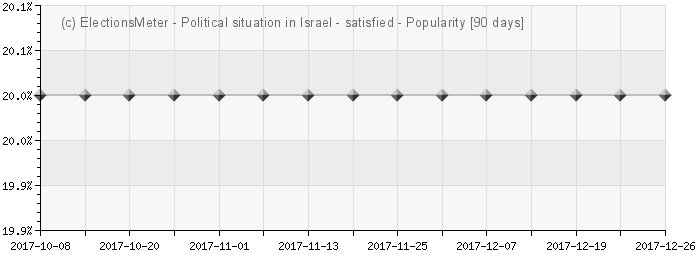 Graph online : Political situation in Israel