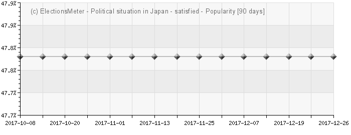 Graph online : Political situation in Japan