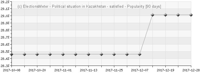 График онлайн : Political situation in Kazakhstan
