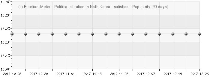Graph online : Political situation in North Korea