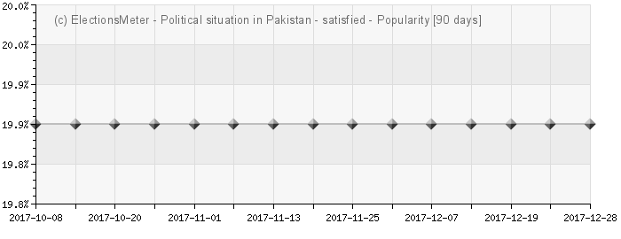Graph online : Political situation in Pakistan