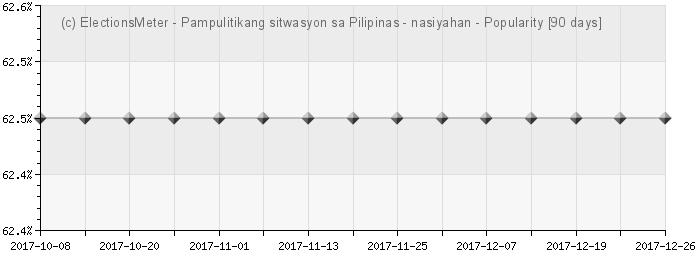 Gráfico en línea : Pampulitikang sitwasyon sa Pilipinas