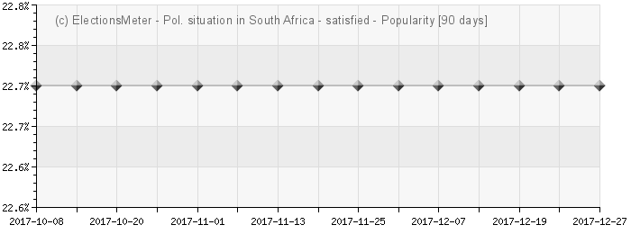 Graph online : Political situation in South Africa