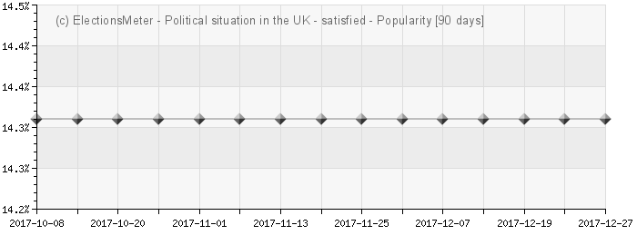 Graph online : Political situation in the UK