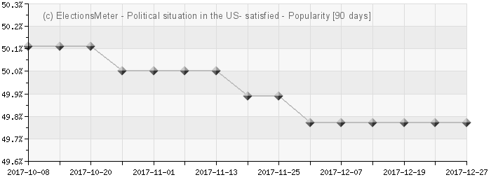 Graph online : Political situation in the US