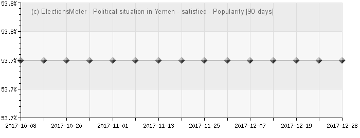 Graph online : Political situation in Yemen