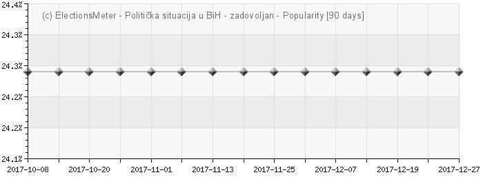 Graph online : Politička situacija u Bosni i Hercegovini