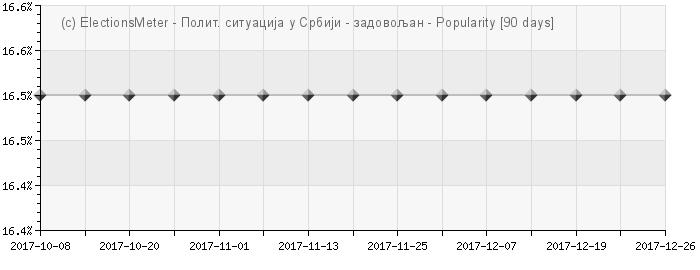 Graph online : Politička situacija u Srbiji