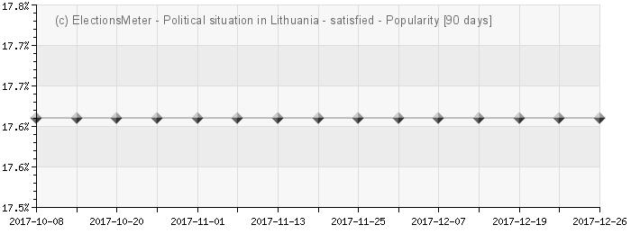 График онлайн : Politinė situacija Lietuvoje