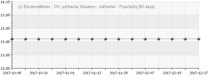 Graph online : Politische Situation in der Schweiz