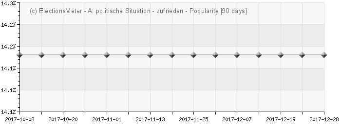 Graph online : Politische Situation in Österreich