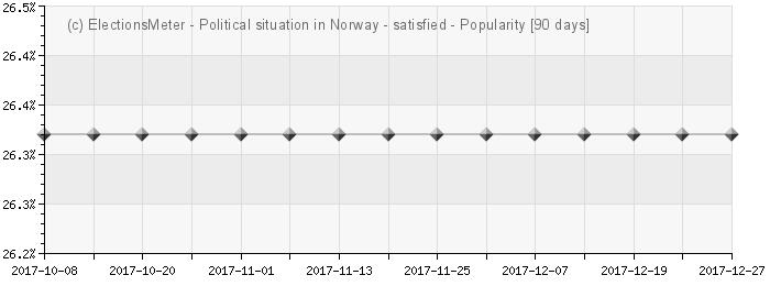 Graph online : Politiske situasjonen i Norge