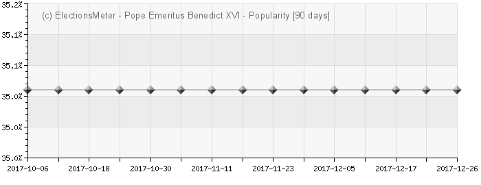 Graph online : Pope Benedict XVI