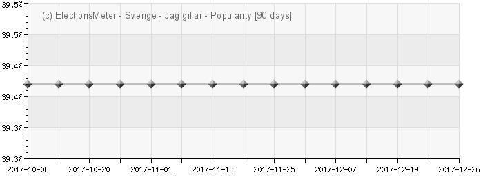 Graph online : Populrast Sverige