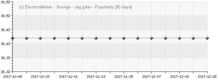 Graph online : Populärast Sverige