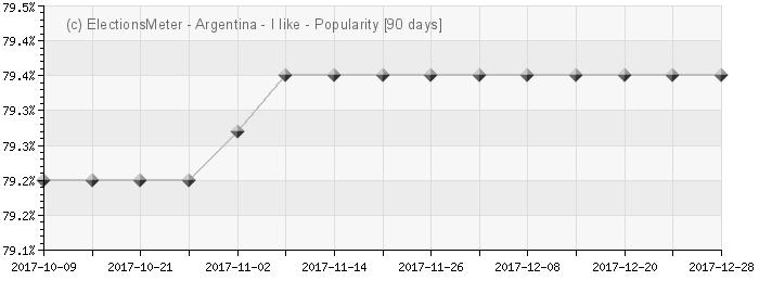 Gráfico en línea : Popularidad Argentina