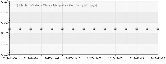 Gráfico en línea : Popularidad de Chile