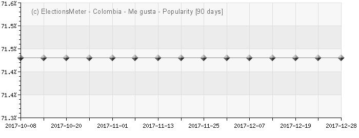 Gráfico en línea : Popularidad de Colombia