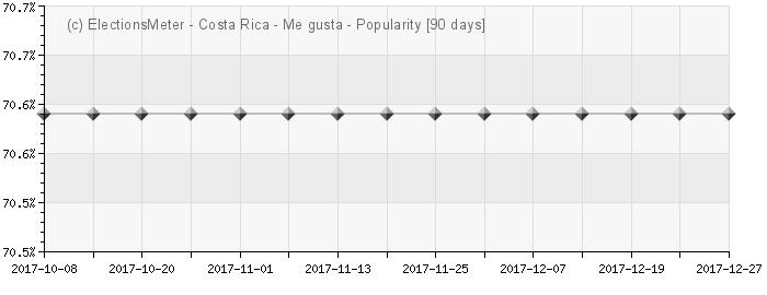 Gráfico en línea : Popularidad de Costa Rica