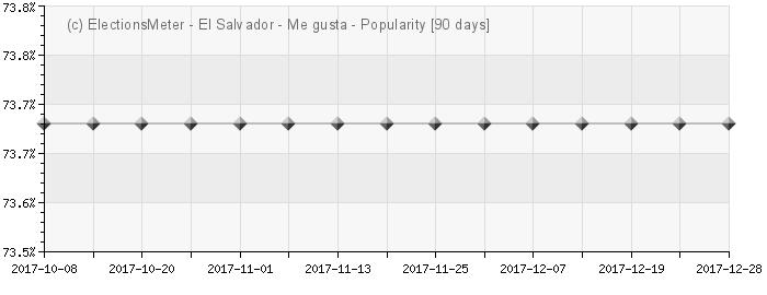 Graph online : Popularidad de El Salvador