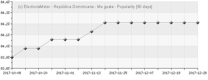 Graph online : Popularidad de la República Dominicana