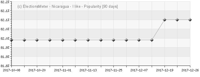 Gráfico en línea : Popularidad de Nicaragua