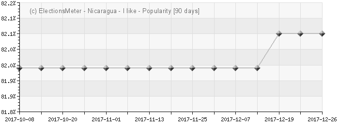 Graph online : Popularidad de Nicaragua