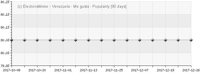 Gráfico en línea : Popularidad de Venezuela