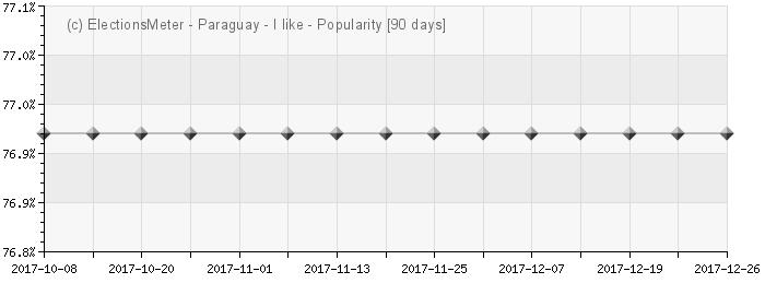 Graph online : Popularidad del Paraguay