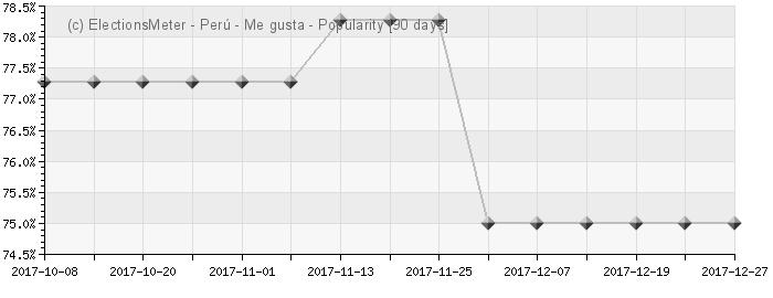 Graph online : Popularidad del Perú