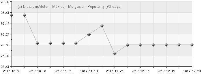 Graph online : Popularidad Mexico