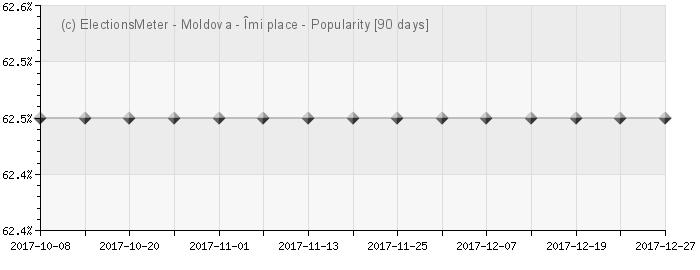 Popularitate din Moldova - Popularity Map