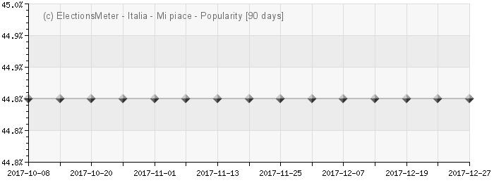 Grafico online : Popularité d'Italia