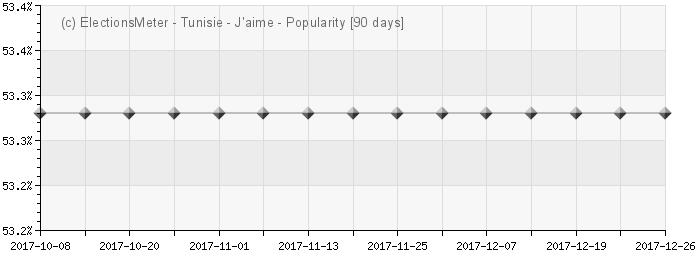 الرسم البياني على الإنترنت : Popularité de la Tunisie
