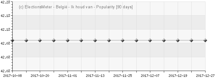 Graph online : Populariteit van Belgi