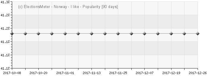 Graph online : Populariteten til Norge