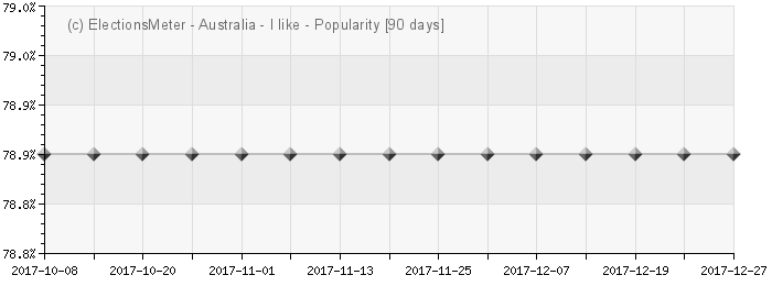 Graph online : Popularity of Australia