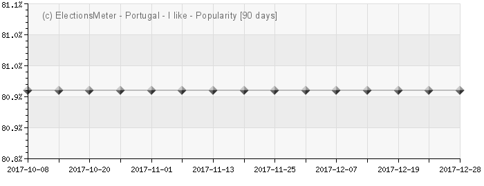 Graph online : Popularity de Portugal